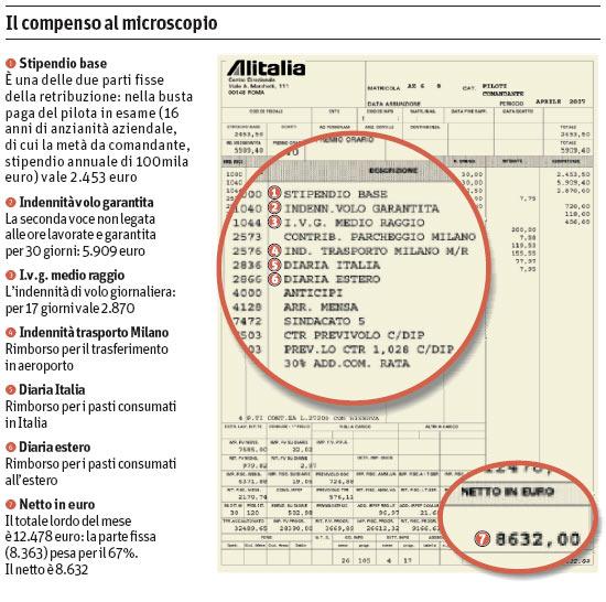 Alitalia Ecco La Busta Paga Di Un Pilota 171 Www