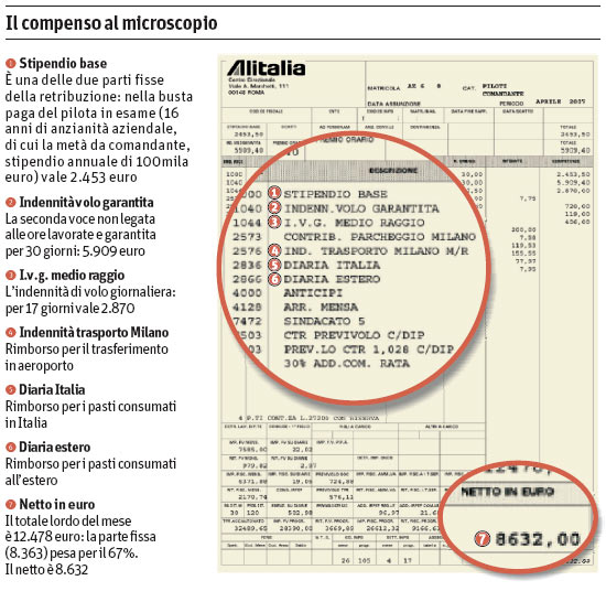 Busta paga di un pilota Alitalia